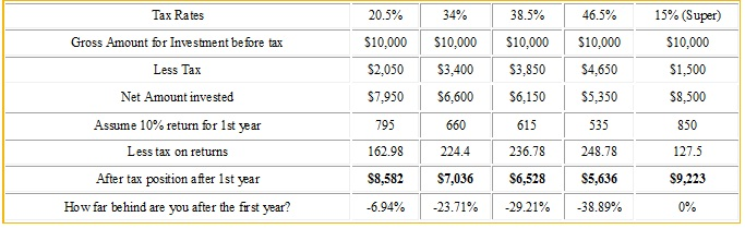Tax effective