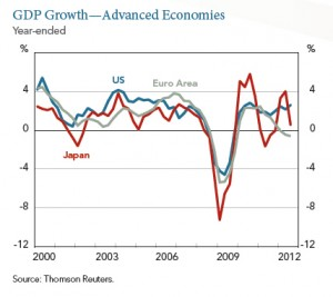 GDP_Growth